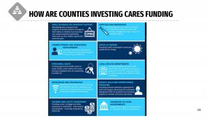 Grarphic table of CARES Act challenges for counties nationwide.