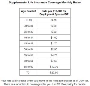 Supplemental Life Insurance Cost Chart