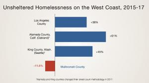 Unsheltered Homelessness on the West Coast from 2015 to 2017