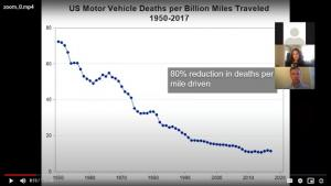 """""""Our best public health successes look like this,"""" said Dr. Jonathan Jay, an assistant professor at Boston University School of Public Health, pointing to a chart of motor vehicle deaths per miles driven, which dropped 80 percent from 1950 to 2020."""