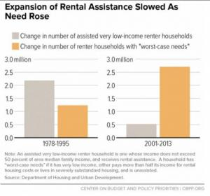 Slowing federal response to housing needs.