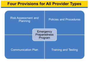 Graphic showing the four provisions for all provider types: Risk assessment and Planning, Policies and procedures, Communication plan, Training and testing
