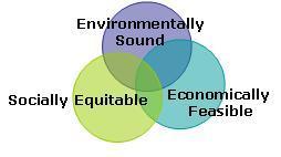 Environmentally sound, socially equitable, economically feasible