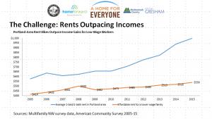 Average rents vs. incomes in Portland-area