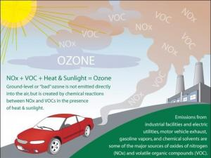 ozone formation from EPA