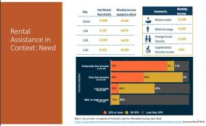 Rents vs. incomes in the Portland region