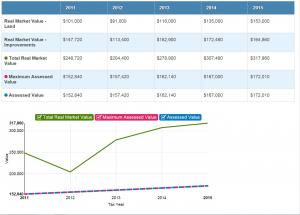 graph of property value and tax history